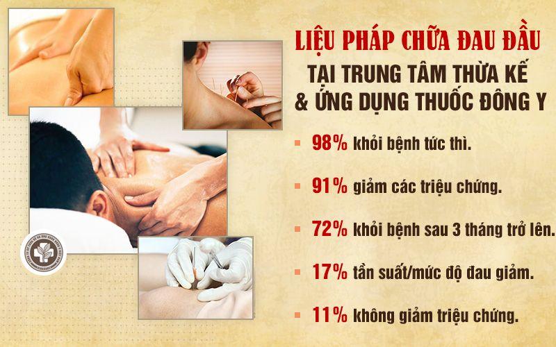 Hiệu quả của Liệu pháp điều trị của Trung tâm Đông y Việt Nam đã được chứng minh