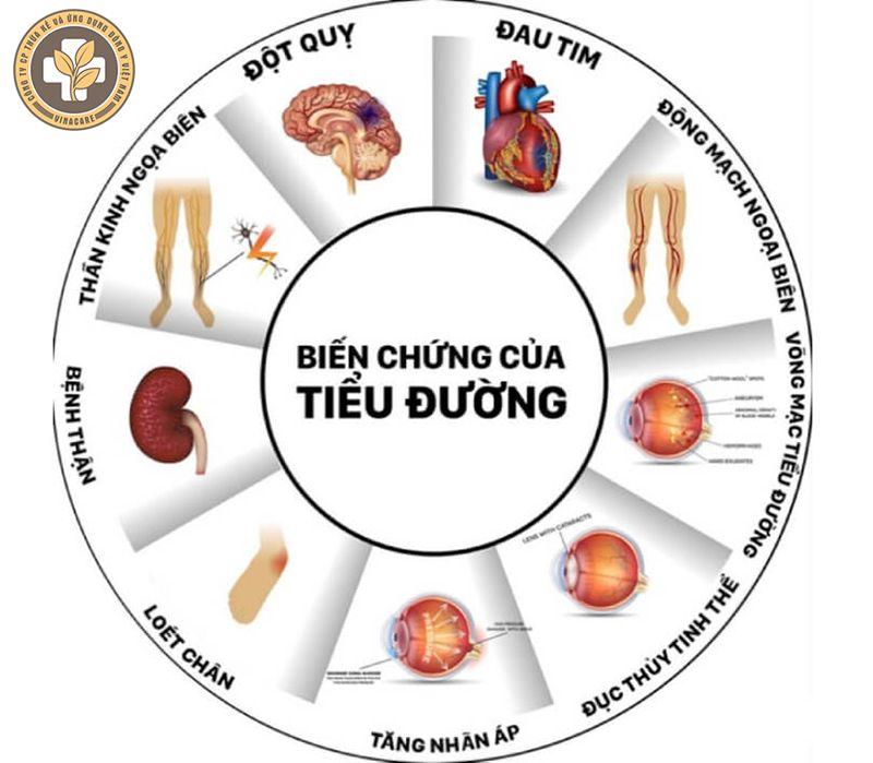 Những biến chứng thường gặp của bệnh đái tháo đường