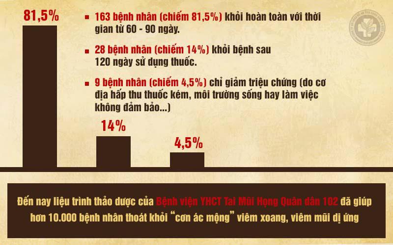 Kết quả kiểm nghiệm lâm sàng liệu trình thảo dược trị viêm xoang của Bệnh viện Tai Mũi Họng Quân dân 102