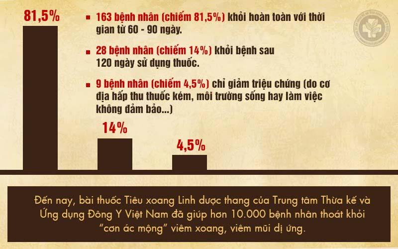 Kết quả kiểm nghiệm lâm sàng bài thuốc Tiêu Xoang Linh Được Thang