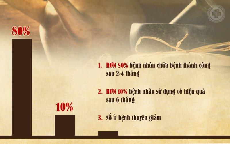Kết quả công trình nghiên cứu thực nghiệm của bài thuốc Thanh hầu bổ phế thang