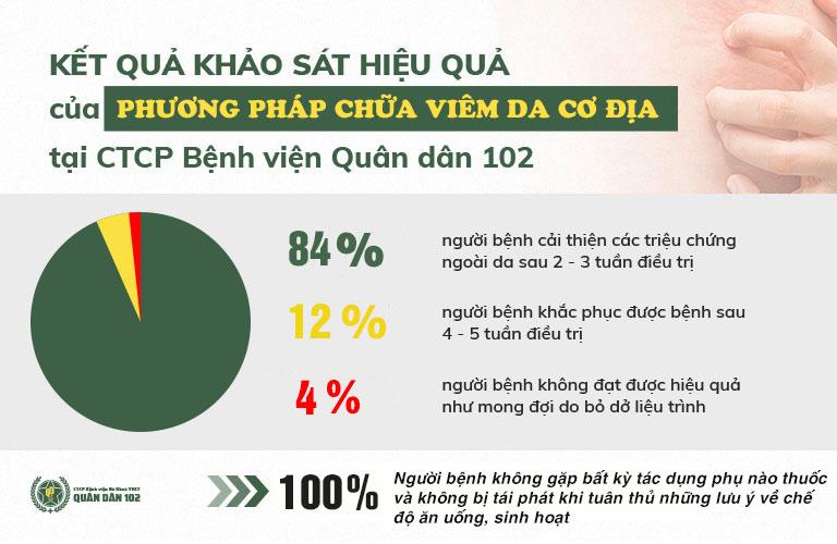 Kết quả khảo sát điều trị viêm da cơ địa tại Tổ hợp Y tế cổ truyền biện chứng Quân dân 102