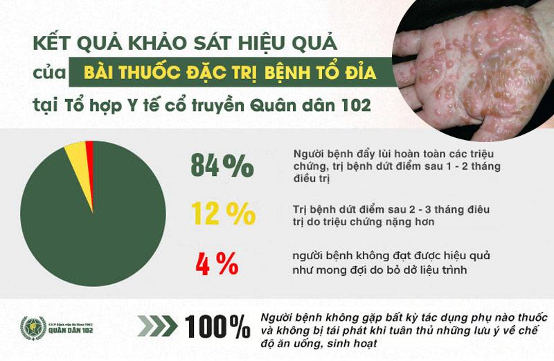 Kết quả khảo sát thực tế điều trị tổ đỉa tại Tổ hợp Y tế Quân dân 102