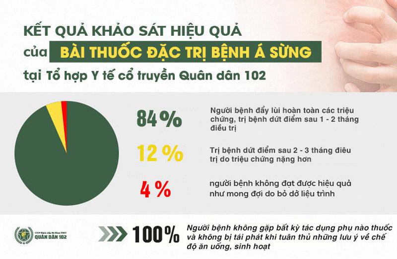 Kết quả khảo sát thực tế điều trị bệnh á sừng tại Tổ hợp Y tế Quân dân 102