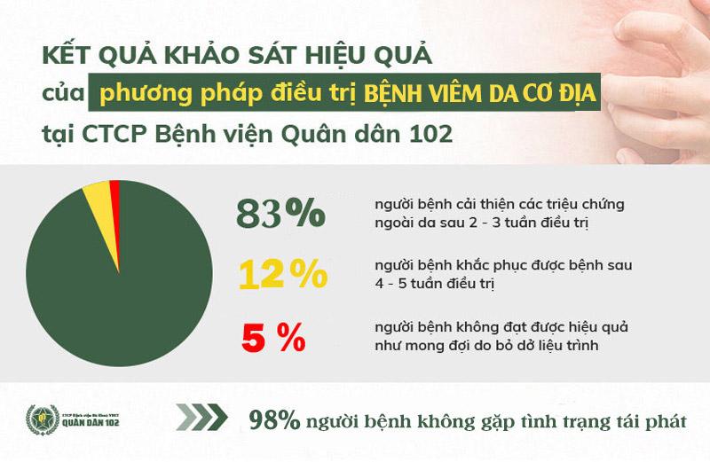Kết quả khảo sát điều trị bệnh viêm da cơ địa tại CTCP Bệnh viện Quân dân 102