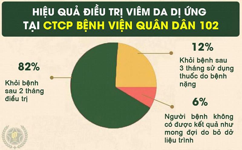 Kết quả khảo sát điều trị bệnh viêm da dị ứng tại CTCP Bệnh viện Quân dân 102