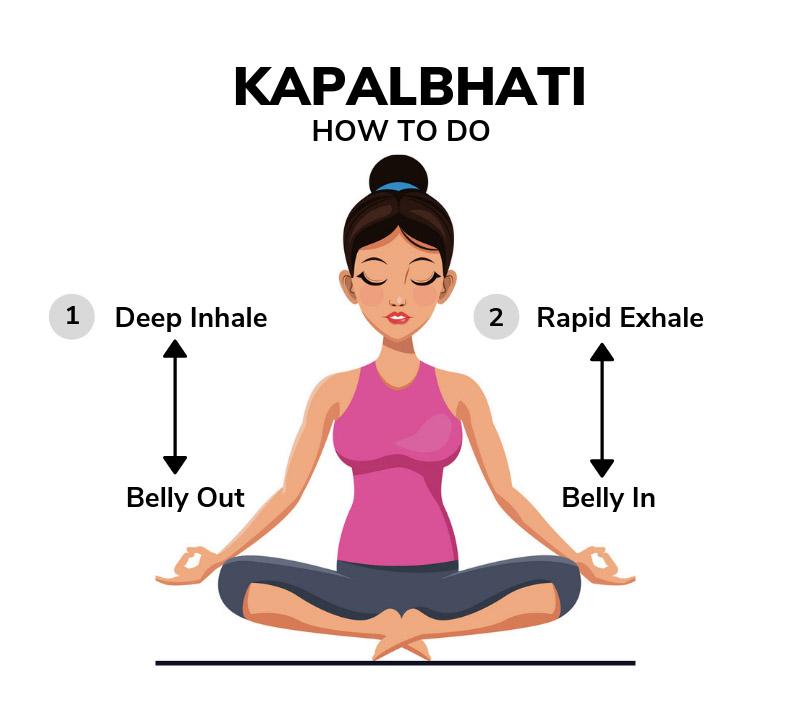 Cách thở Kapalbhati Pranayama