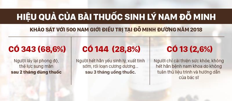 Thống kê hiệu quả điều trị sau 2-3 tháng thuốc Sinh lý nam Đỗ Minh
