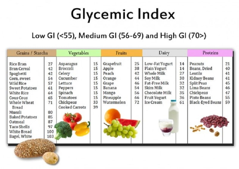 Chỉ số đường huyết ở các nhóm thực phẩm