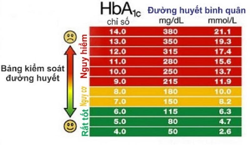 Bảng đánh giá chỉ số HBA1c