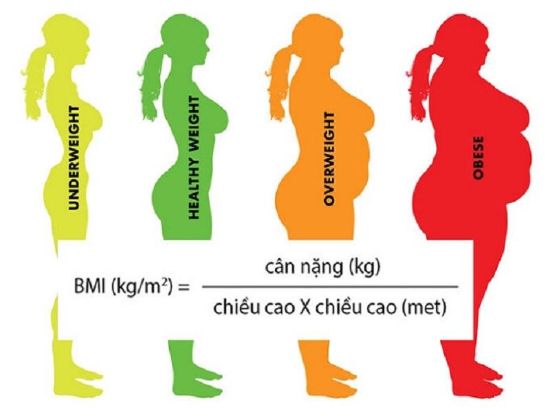 Cách tính cân nặng lý tưởng thông qua chỉ số BMI