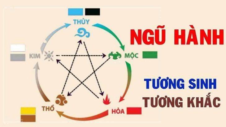 Ngũ hành là một thuật ngữ được dùng để chỉ 5 loại vật chất tồn tại trong vũ trụ