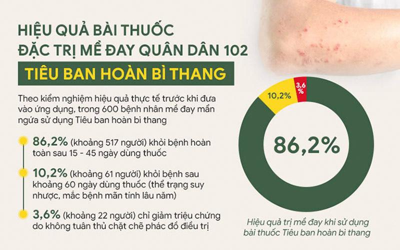 Kết quả khảo sát thực tế điều trị mề đay tại Tổ hợp Y tế Quân dân 102